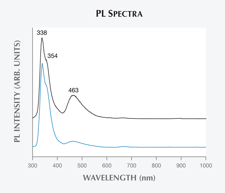 PL spectra of Vietnamese danburite.
