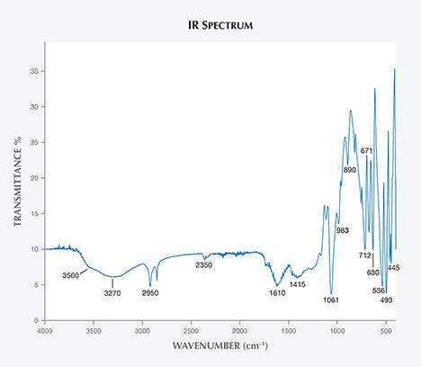 IR spectrum of Vietnamese danburite.