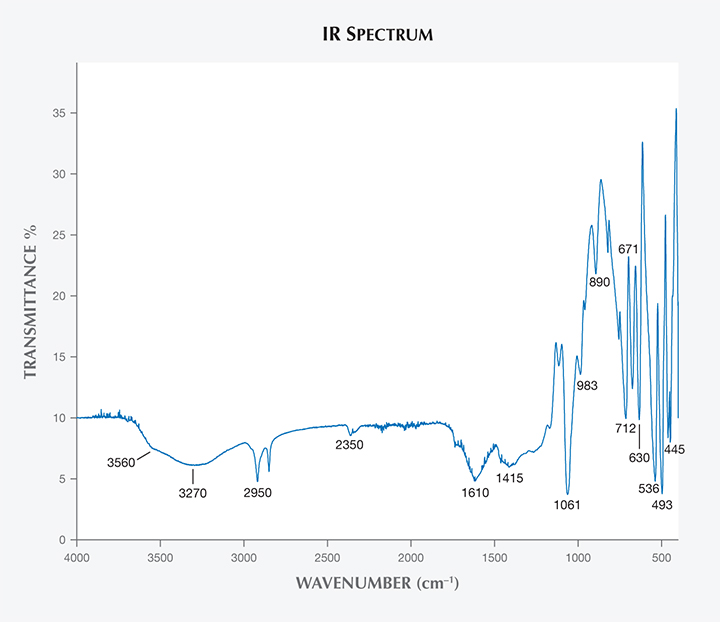 IR spectrum of Vietnamese danburite.