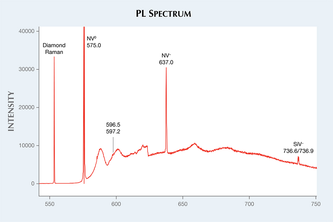 PL spectrum of 5.19 ct CVD synthetic diamond