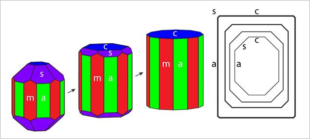 Development of habit in Nacken synthetic emeralds