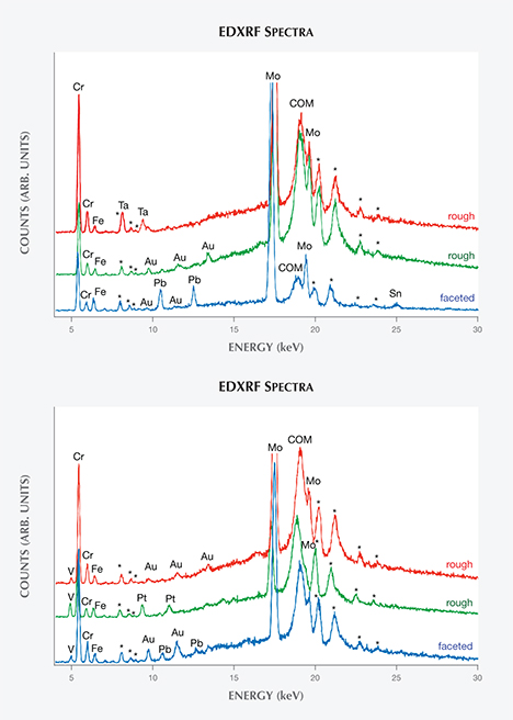 EDXRF spectra of Nacken synthetic emeralds