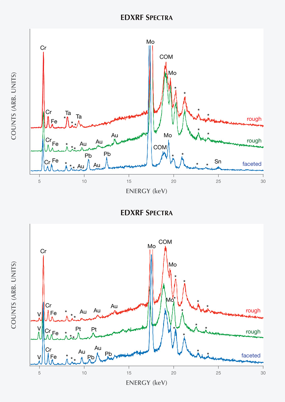 EDXRF spectra of Nacken synthetic emeralds