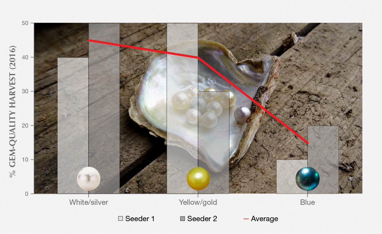 Proportions of bodycolors produced at from Broken Bay Pearls