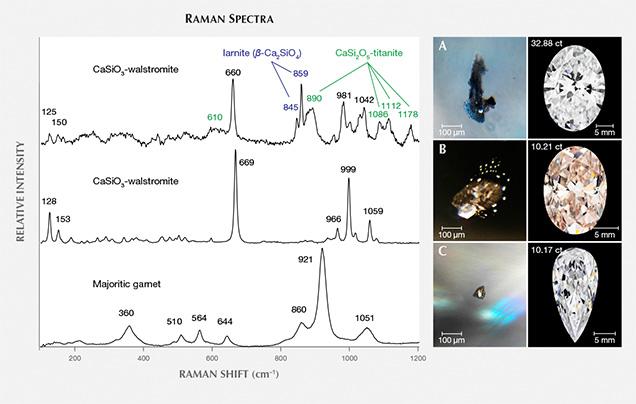 Raman spectra of silicates in CLIPPIR diamonds