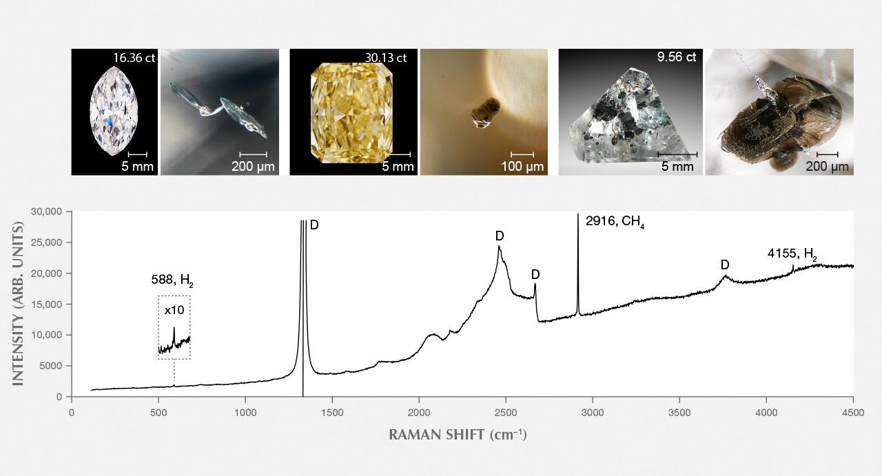 Metallic Fe-Ni-C-S inclusions in CLIPPIR diamonds and a Raman spectrum