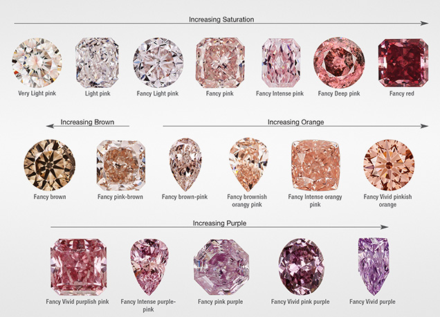 "Examples of ""pink"" diamond hues and saturations"