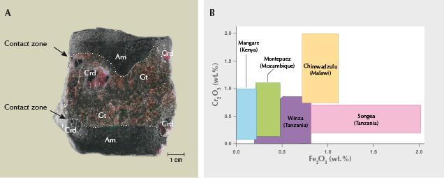 Ruby and sapphire mineralization at Winza, Tanzania