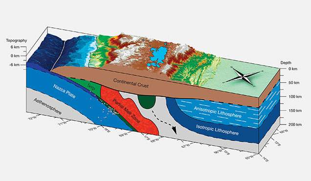 Geologic block diagram showing modern-day subduction to form the Andes Mountains.