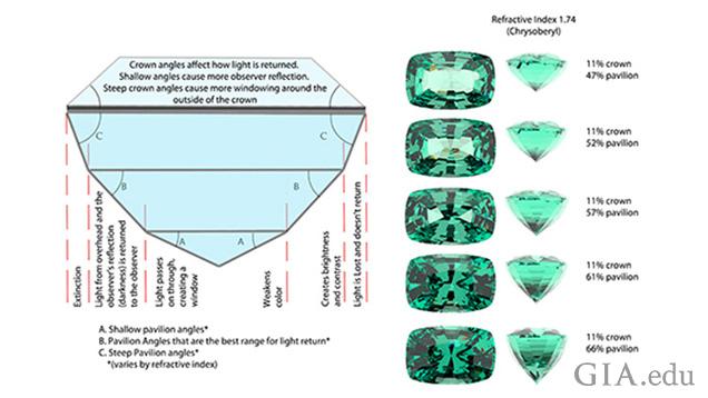 宝石の暗いパターン