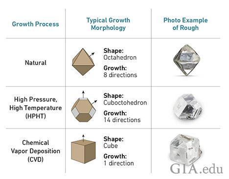 成長方法、典型的な成長形態、天然、HPHTおよびCVDのダイヤモンドの原石の例の写真が掲載されているチャート。