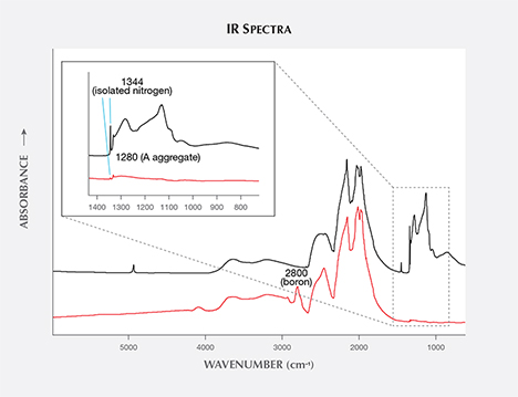 IR spectra for two HPHT synthetics