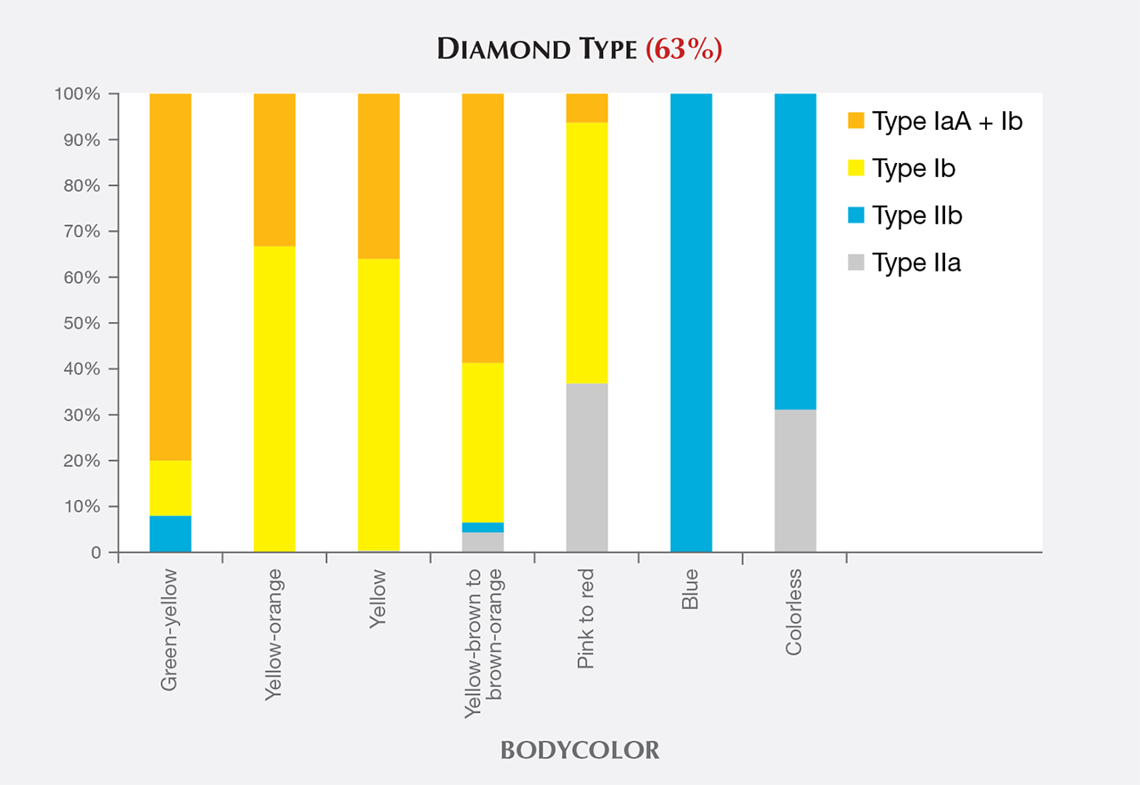 Diamond types and bodycolors of HPHT synthetics