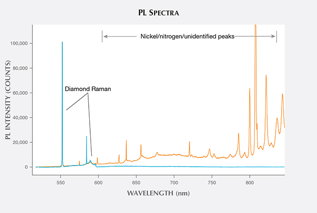 PL spectra of HPHT blue synthetic and natural yellow diamond