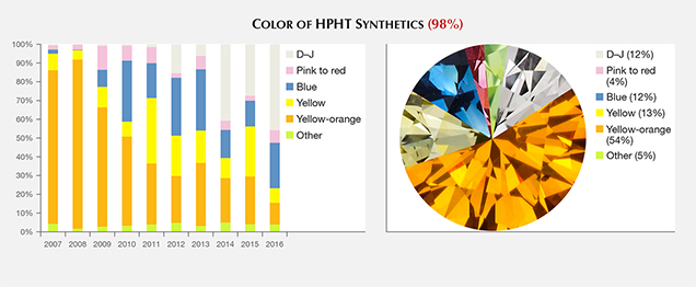 Bodycolor distribution of HPHT synthetic diamonds
