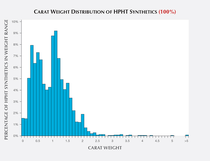 Carat weight distribution of HPHT synthetic diamonds