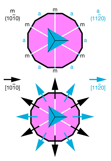 Orientations of crystal planes and crystallographic directions in corundum