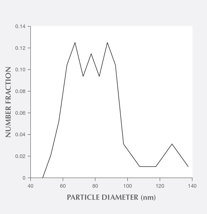 Distribution of particle sphere diameters in opal.