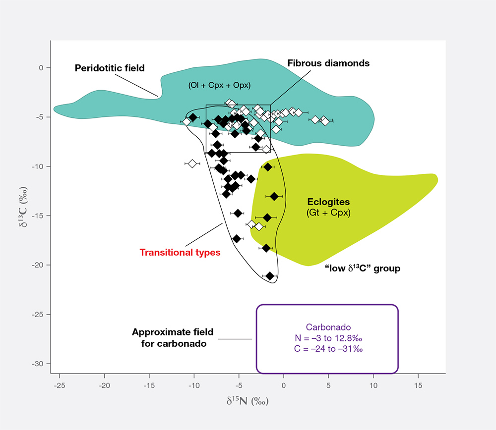Paired stable isotope plot of C vs. N for conventional diamond and carbonado