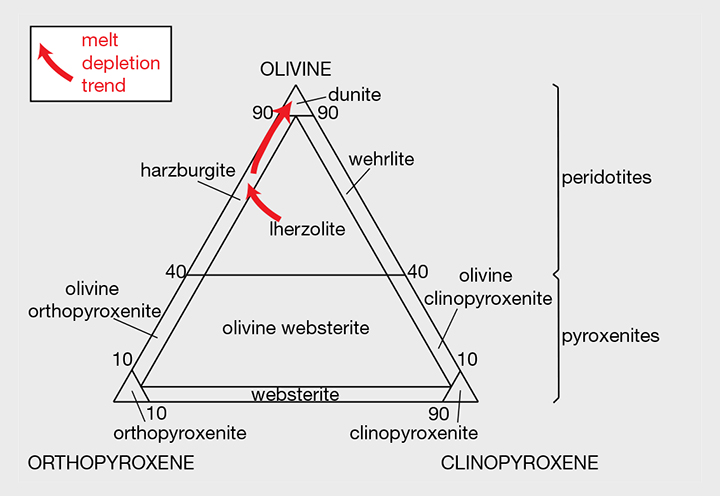 Classification of Peridotites and Pyroxenites
