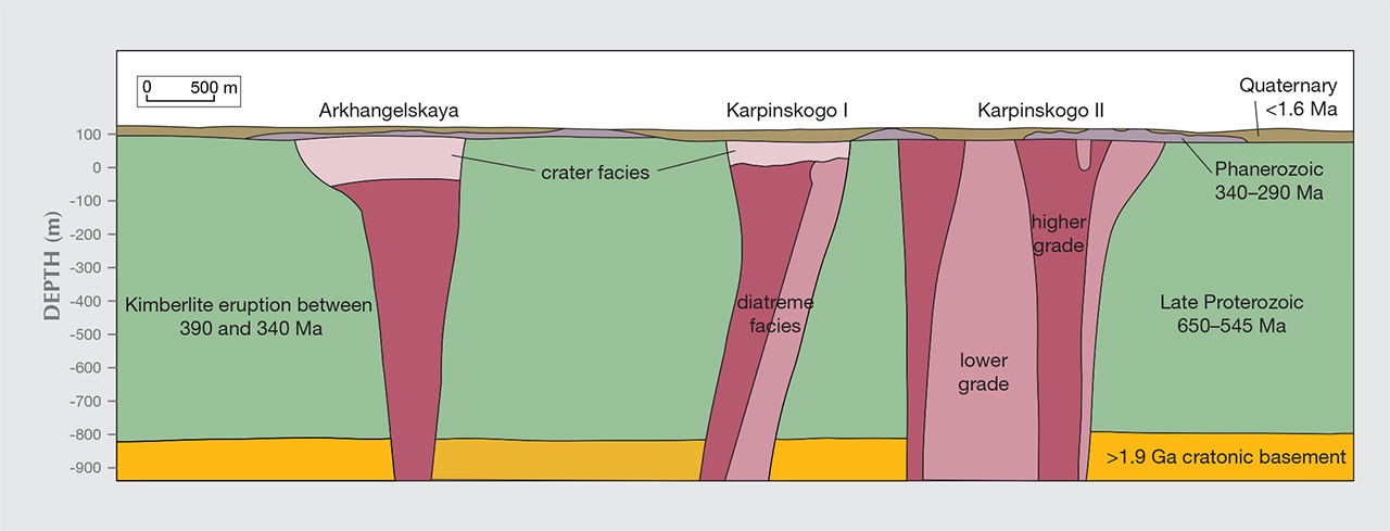 Geological cross-sections of kimberlites.