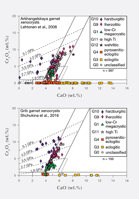 Strontium and neodymium isotopic compositions for kimberlites from Arkhangelsk province.