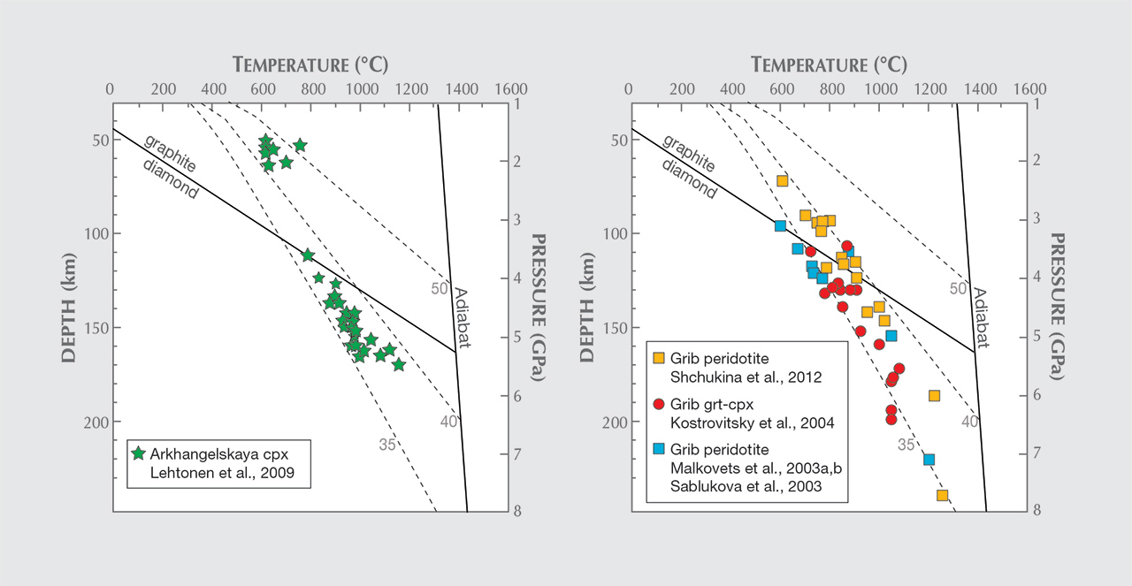 P-T data from peridotite xenoliths and xenocrysts from the Arkhangelskaya and Grib kimberlites.