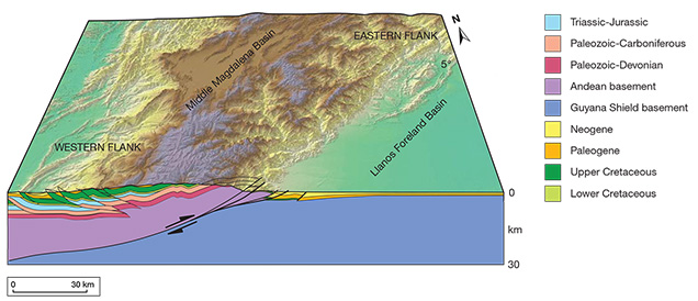 Cross-section of the Eastern Cordillera