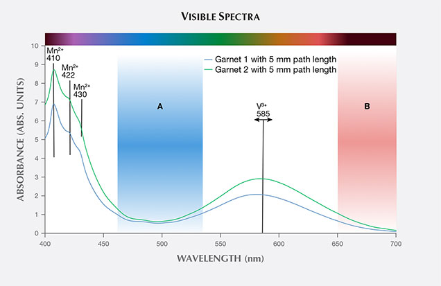 Visible absorption spectra of garnets 1 and 2.