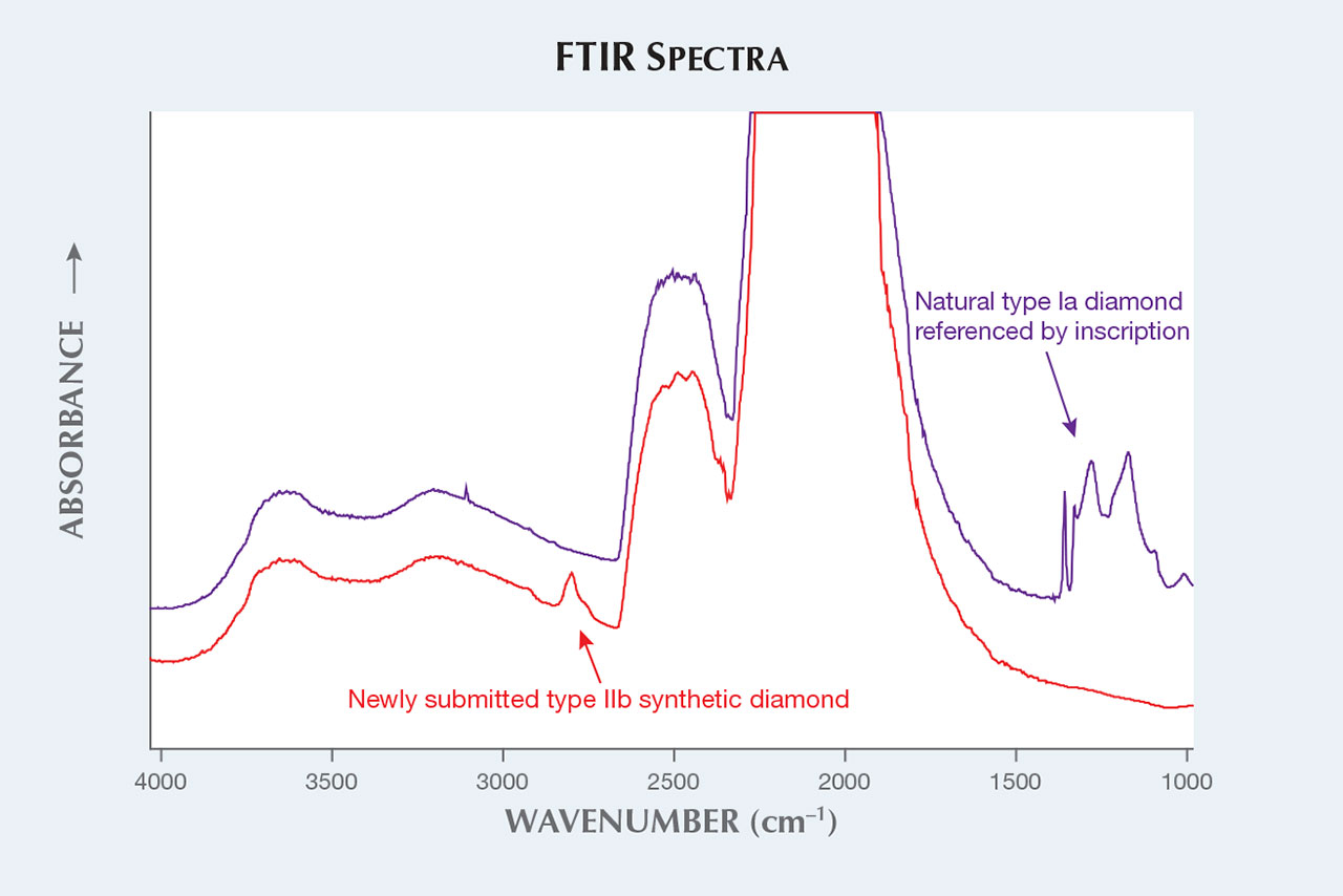 FTIR absorption spectra of natural and synthetic diamond.