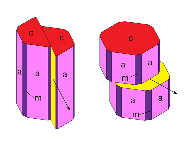 Prismatic and basal glide planes in corundum