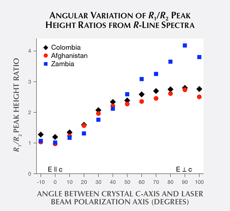 Angular variation of R1/R2 peak height ratios from R-line spectra of emerald crystals