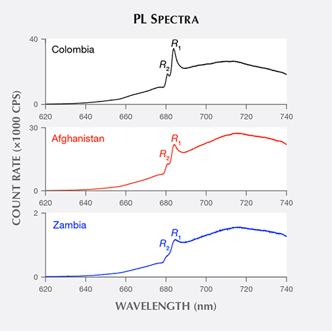 Photoluminescence spectra of emerald samples from three countries