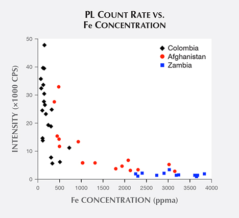 Emerald samples' PL count rate vs. iron concentration