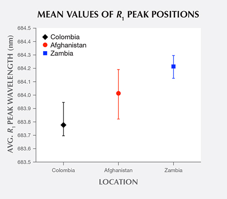 Mean values of R1 peak positions from R-line spectra of emeralds from three countries