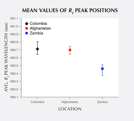 Mean values of R2 peak positions from R-line spectra of emeralds from three countries
