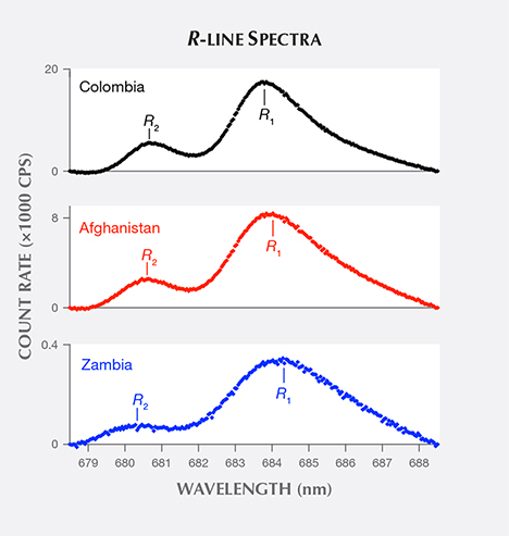 R-line spectra of emerald samples from three countries