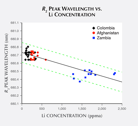 Emerald samples' R2 peak wavelength vs. lithium concentration