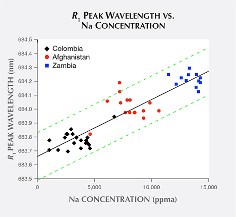 Emerald samples' R1 peak wavelength vs. sodium concentration